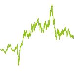 wikifolio-Chart: World of Mining