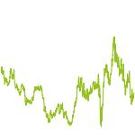 wikifolio-Chart: Gold Juniors