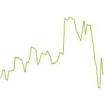 wikifolio-Chart: Dividenden Global