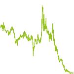 wikifolio-Chart: Rohstoffwerte101