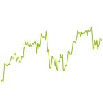 wikifolio-Chart: Imperium Value