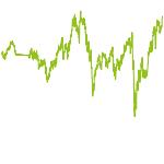 wikifolio-Chart: MF-QVM-Strategy (experimentell)