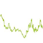 wikifolio-Chart: Silbertablett