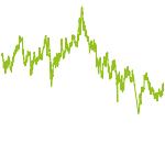 wikifolio-Chart: China Konsum Only
