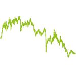 wikifolio-Chart: investmentfox Langzeit-Wachstum