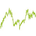 wikifolio-Chart: Reversalstrategie nach Levermann