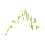 wikifolio-Chart: Börsenindikator & SektorRotation