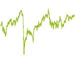 wikifolio-Chart: HighPerformanceSport