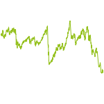 wikifolio-Chart: Meta - Top 10 Weekly