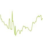 wikifolio-Chart: Deutschland 30 Straddle