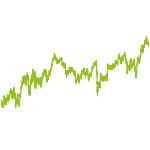 wikifolio-Chart: SELECTIVE IT/ES - MeraIT-03