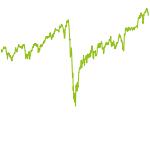 wikifolio-Chart: Investment Welt und Gesundheit