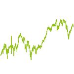 wikifolio-Chart: Ertrag 99
