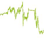 wikifolio-Chart: Mosaik Value