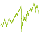 wikifolio-Chart: Energie und Versorger