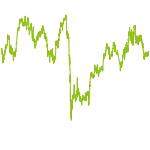 wikifolio-Chart: Fokusinvest