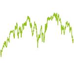 wikifolio-Chart: Long Term