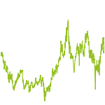 wikifolio-Chart: FORTUNA China Select Equities