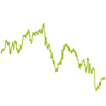 wikifolio-Chart: Schmittotrend