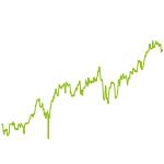 wikifolio-Chart: Random Seeds
