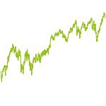wikifolio-Chart: Dividendenrun