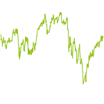 wikifolio-Chart: Long 100 Index, Low Volatility