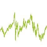 wikifolio-Chart: Global diversified