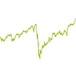 wikifolio-Chart: Global Portfolio GDP