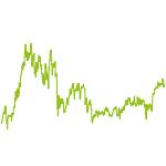 wikifolio-Chart: H.B. Kneis Mixed