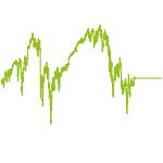 wikifolio-Chart: VV Zertifikate Selektor