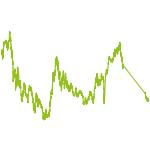 wikifolio-Chart: Nachhaltiges, krisensicheres Wachstum