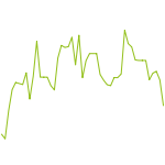 wikifolio-Chart: PI Performance One
