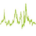 wikifolio-Chart: investmentfox Fast Track