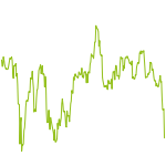 wikifolio-Chart: DACHTrends