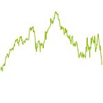 wikifolio-Chart: FK Next Economy CHF