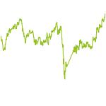 wikifolio-Chart: Picks CH
