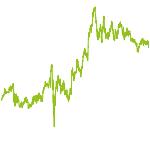 wikifolio-Chart: Gesundheit first