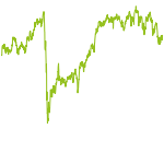 wikifolio-Chart: FI Dividende Value GARP