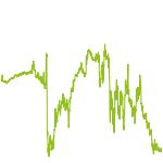 wikifolio-Chart: Epique Rebound Wachstum