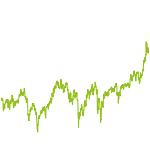wikifolio-Chart: Auto DV2