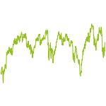 wikifolio-Chart: Domke   Global Dividend