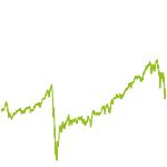 wikifolio-Chart: Geldengel