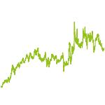 wikifolio-Chart: investmentfox Nebenwerte