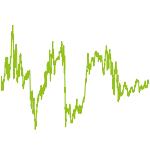 wikifolio-Chart: DraftPicks