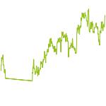 wikifolio-Chart: Traden mit fraktaler Mathematik