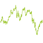wikifolio-Chart: Financialstudent