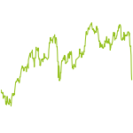 wikifolio-Chart: Finanz Konzept Next Economy