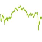 wikifolio-Chart: Deutschlands Ruhekissen DDR2