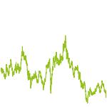 wikifolio-Chart: Biotech Forever