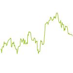 wikifolio-Chart: SL Portfolio Aktien Global
